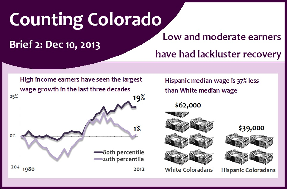 Counting Colorado_income inequality_rect