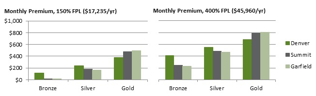 Figure 3. Average monthly premium after tax credits for 64-year-old nonsmoker by income level