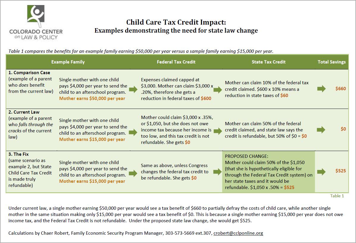 Child Chare Tax Credit Impact Chart