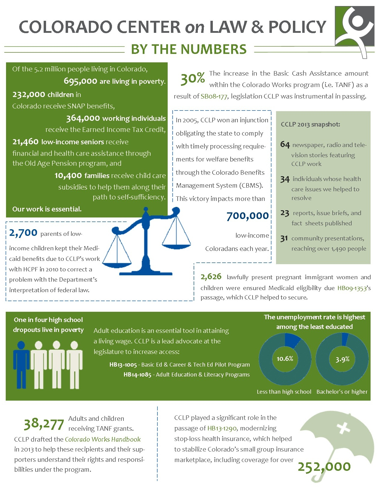 CCLP By the Numbers 2014