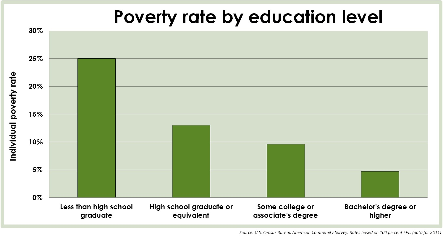 Poverty Rate by Education Level