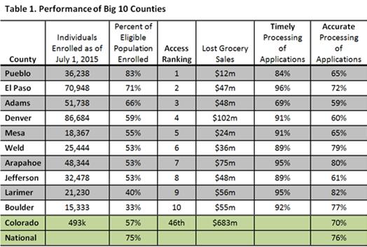 Louisiana Food Stamp Income Table