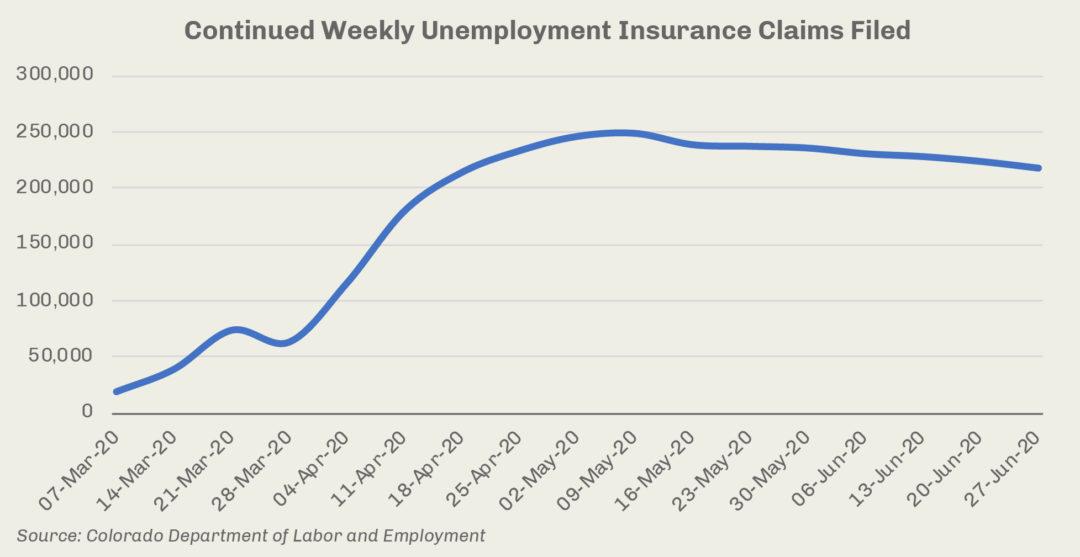Issue Brief: Congress Must Extend Unemployment Insurance Benefits
