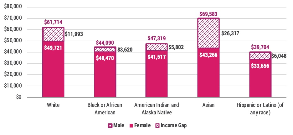 New report highlights gender and racial inequities in Colorado