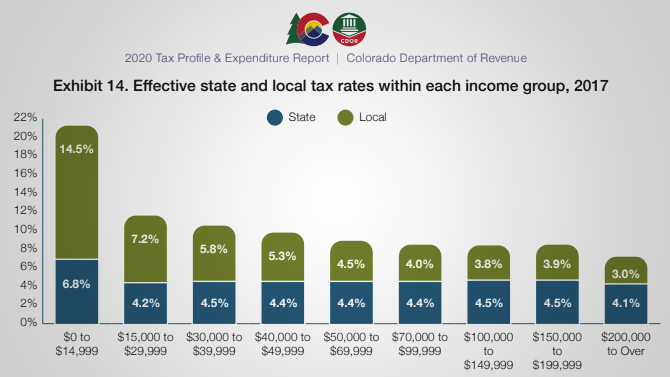 Effective state and local tax rates within each income group for Colorado