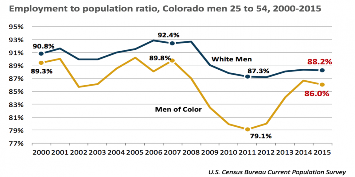 Working Colorado: Where are the men?