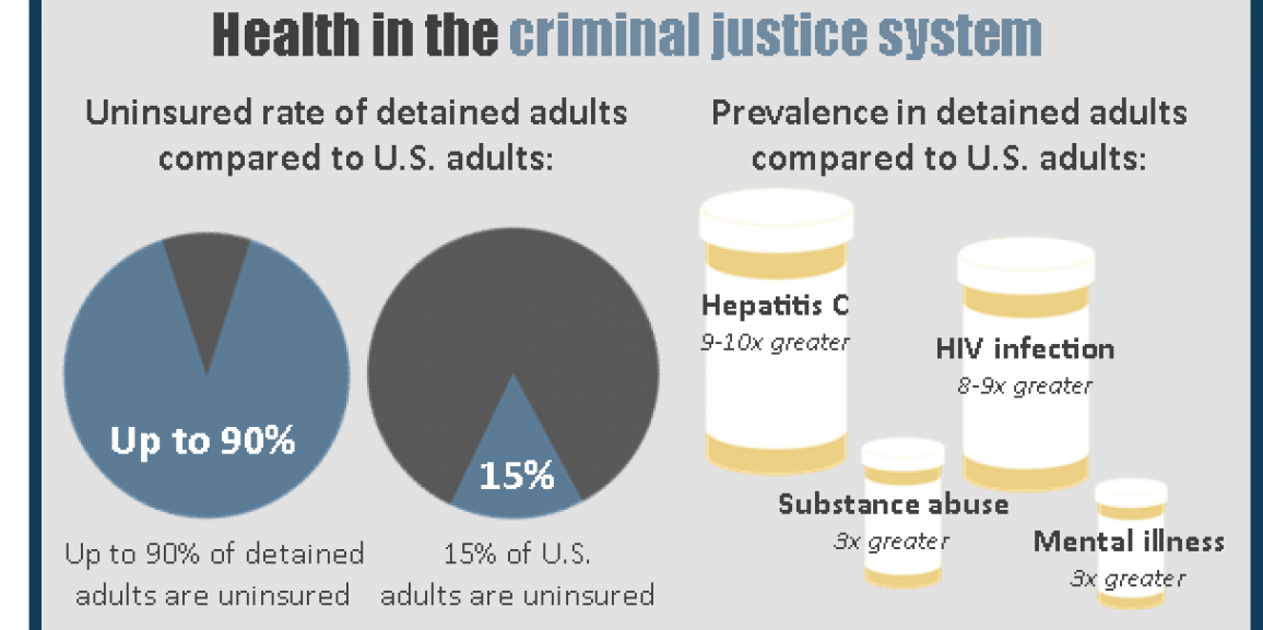 The ACA is a Game Changer for Criminal Justice Populations