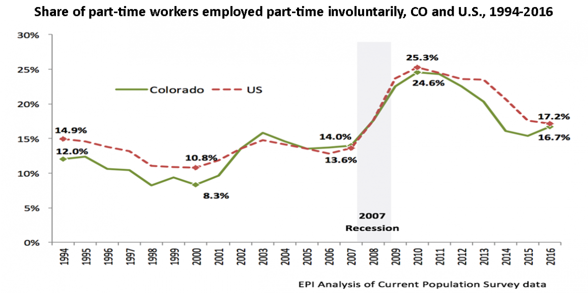 Working Colorado: When part-time isn't enough