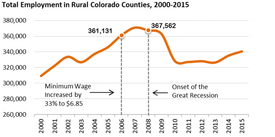 Raise the wage for rural Colorado